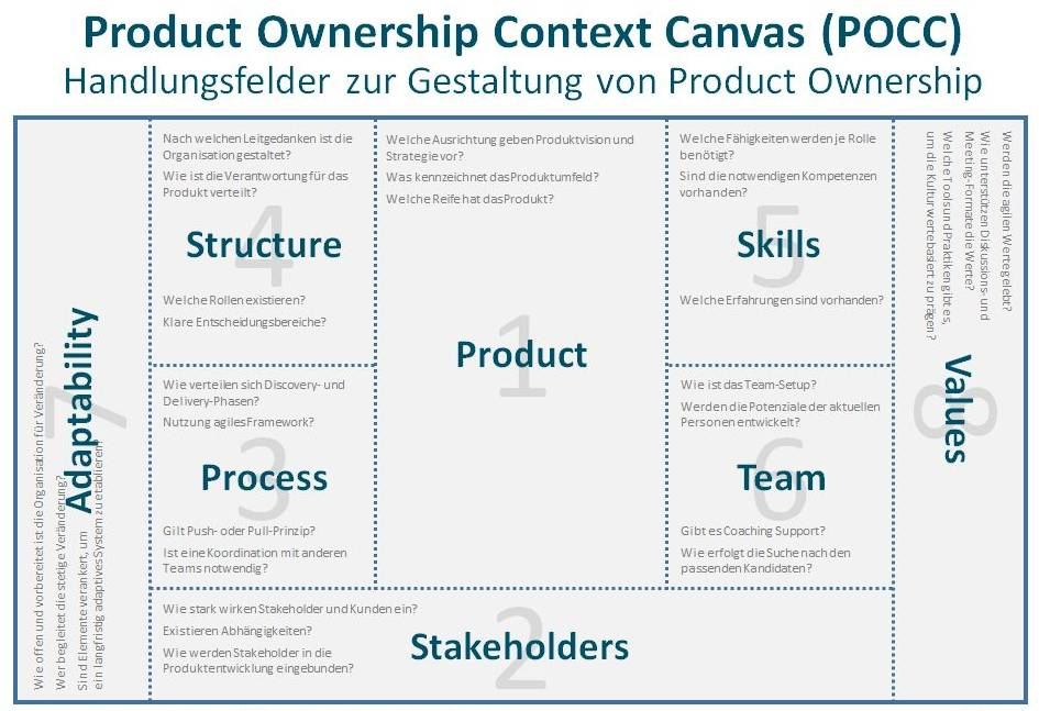 Product Ownership Context Canvas - POCC.